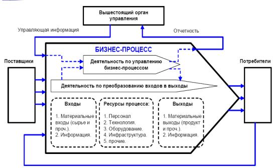 Рисунок 2 - Общая схема бизнес